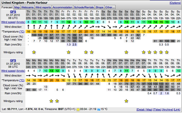 Ultimate Wind & Weather Forecast For Poole Harbour