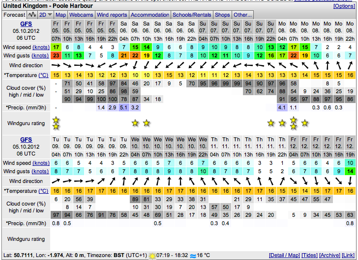 Poole Harbour Weather October