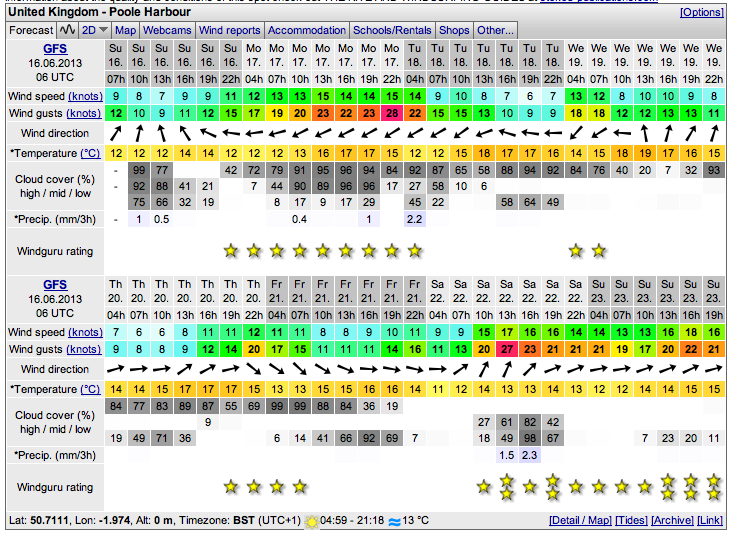 Great Conditions For Windsurf Lessons & Rental In June
