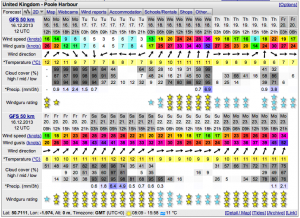 Poole Harbour Weather Forecast