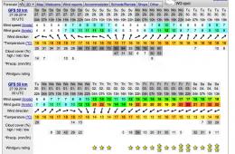 Poole Windsurfing – Last 2 Weeks Of Windsurf Season