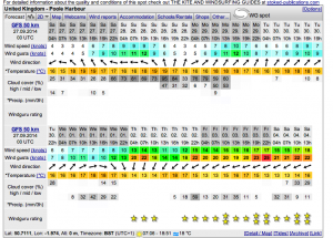 Poole Harbour Weather October 2014