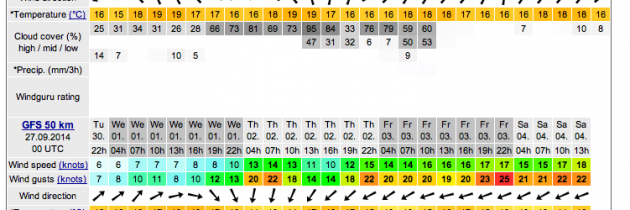Poole Windsurfing – Last 2 Weeks Of Windsurf Season