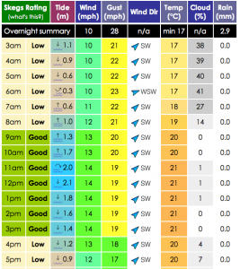 Skegs Windsurfing Forecasts Poole Harbour