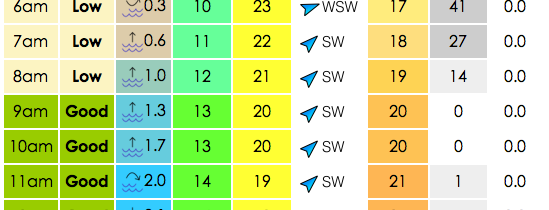 New Tide, Wind & Weather Forecast For Poole Harbour